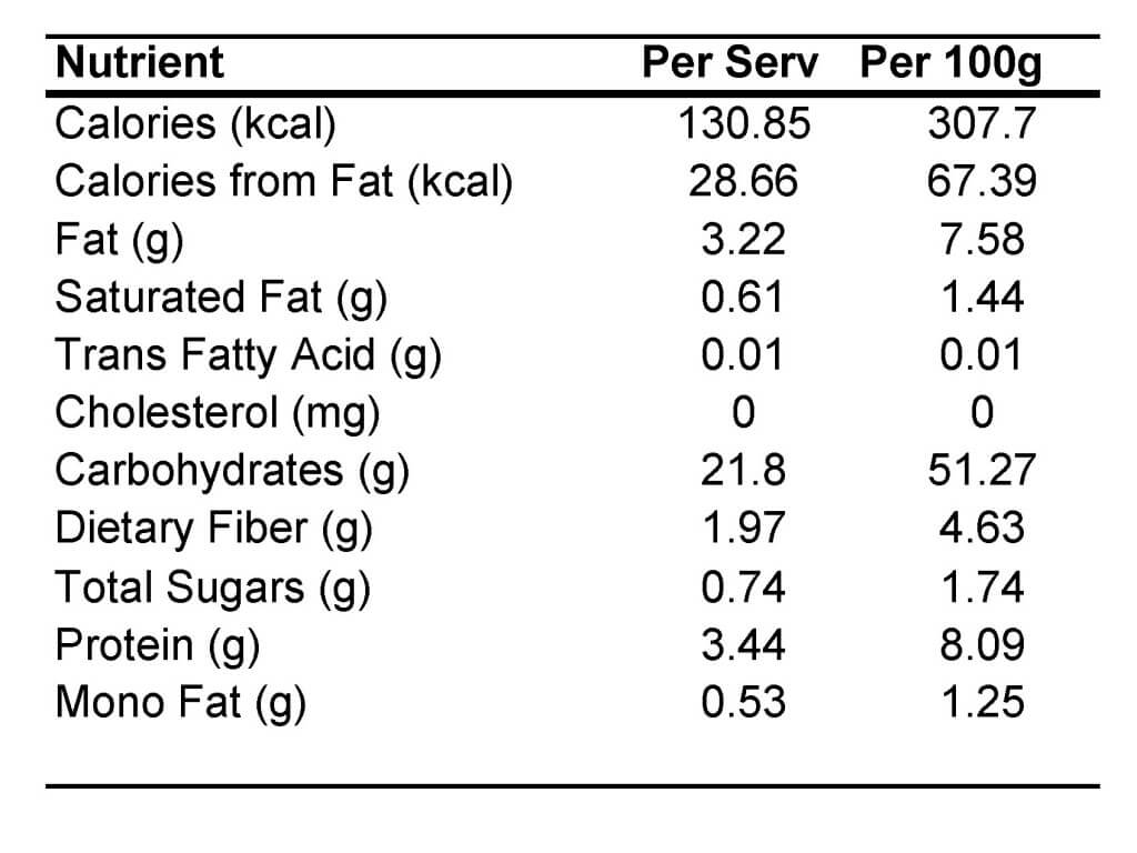 Nutritional Analysis Example